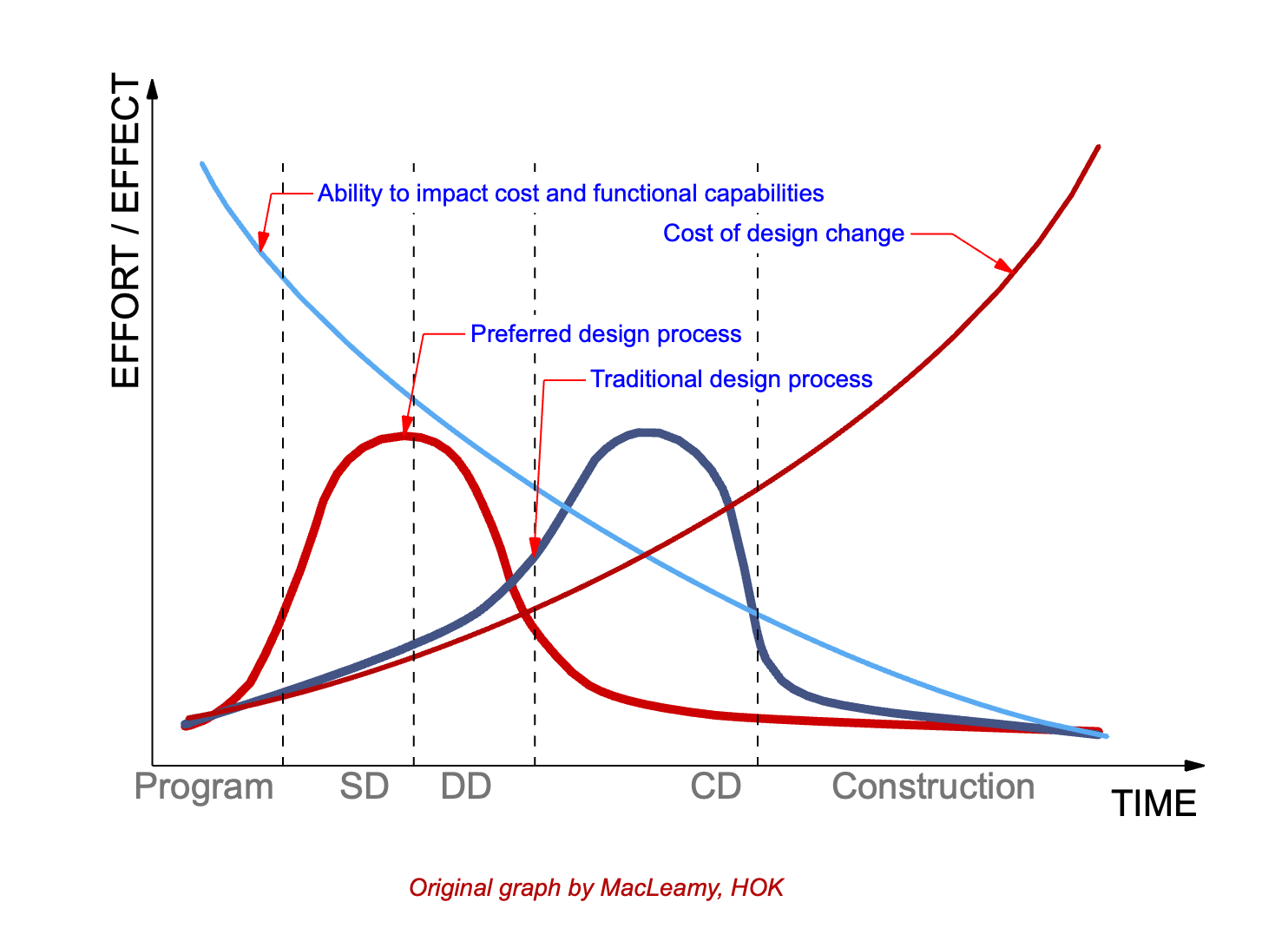 MacLeamy curve